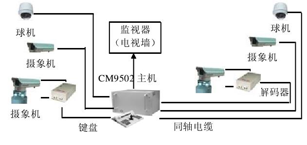 发电机厂工业电视监控系统拓扑图